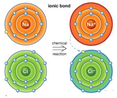 Chemical Bonding   A Level Chemistry Revision Notes & Guidance