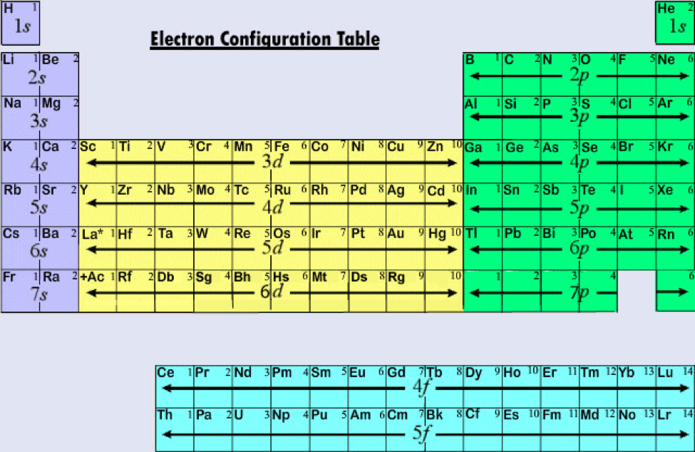 Electron configurations orbitals energy levels and ionisation the arrangement of the electrons in the elements follows a pattern and all the elements can be classified accordingly in the periodic table urtaz Gallery