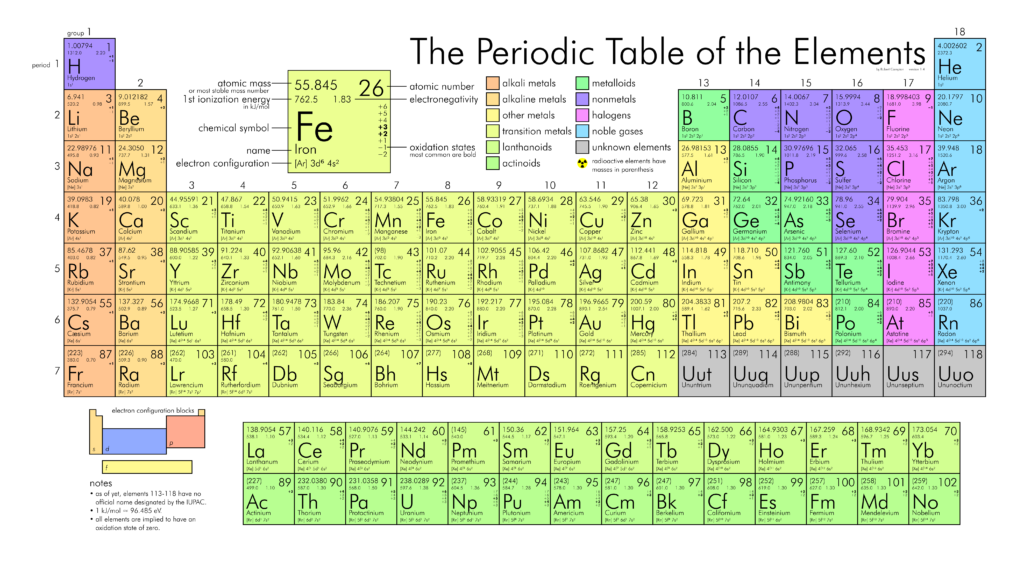the periodic table includes the atomic symbols with the atomic mass weight instead of the mass number