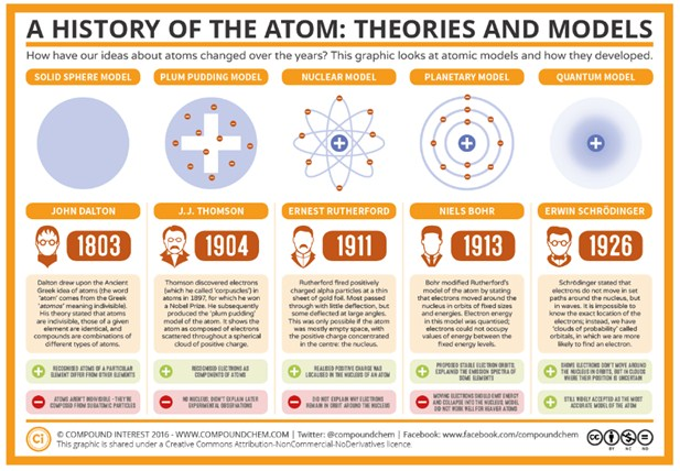 Atomic    Structure    and Periodic Table      ALevel       Chemistry    Revision Notes