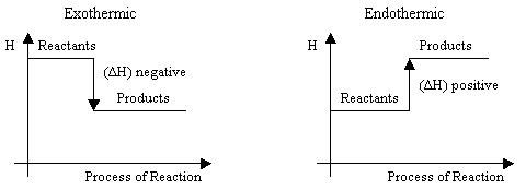 Enthalpy Changes | A-Level Chemistry Revision Notes