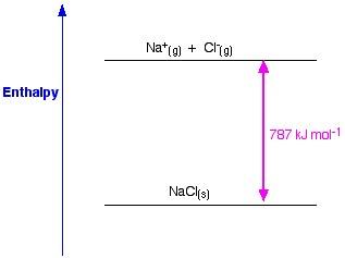 Lattice Enthalpy Summary & Facts | A-Level Chemistry ...