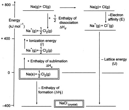 Lattice Enthalpy Summary & Facts | A-Level Chemistry Revision Notes