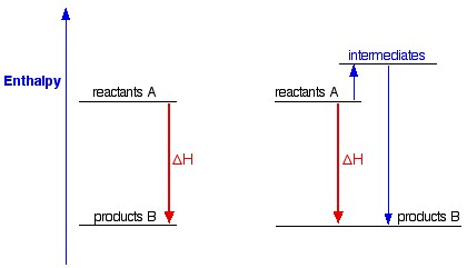 Enthalpy Changes   A-Level Chemistry Revision Notes