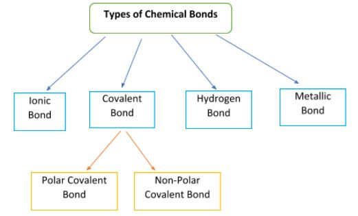 Types Of Chemical Bonds A Level Chemistry Revision Notes