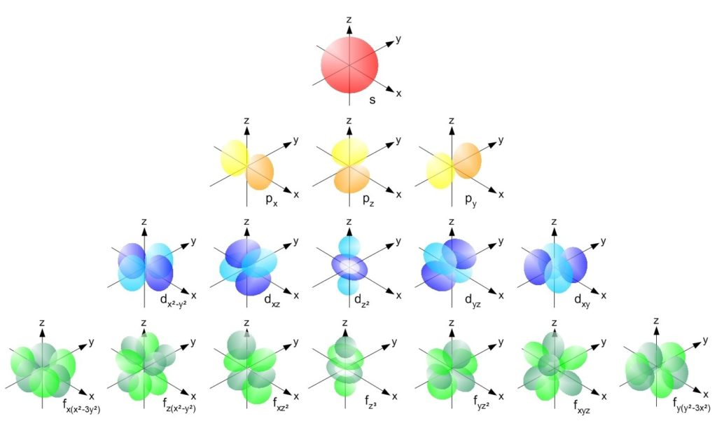 File:Single electron orbitals.jpg - Wikimedia Commons